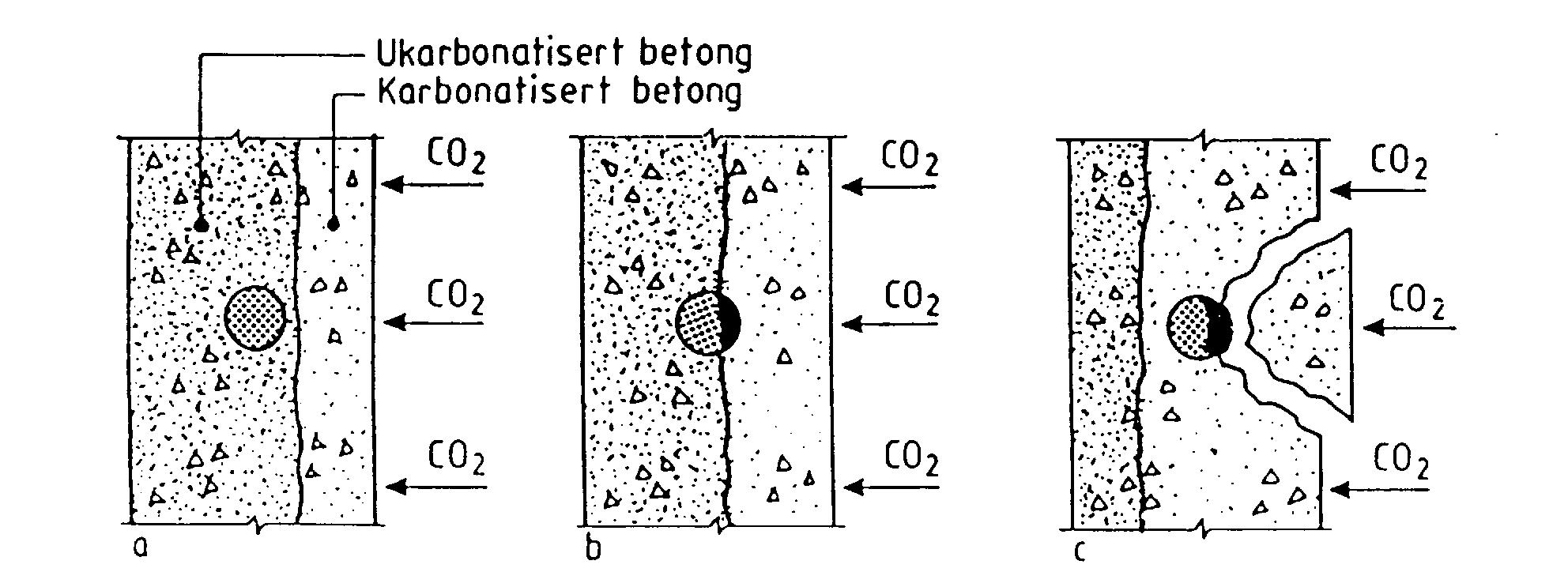 Karbonatisering